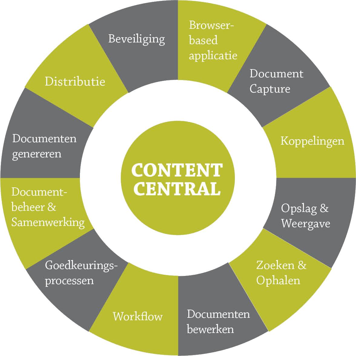 content central uw zoektocht naar document management With content central document management